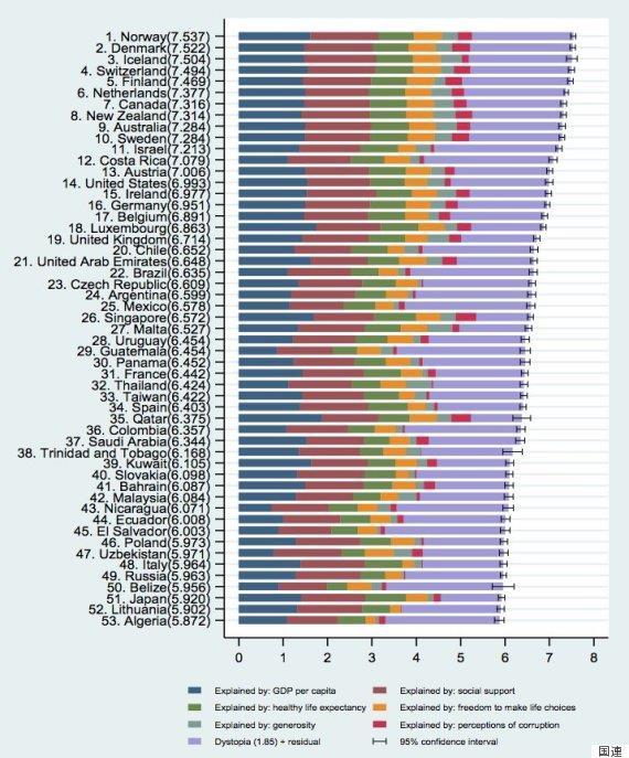 世界幸せ度ランキング調査ではいつも下位にランクインする日本人はなぜ幸せじゃないのか?幸せの見つけ方